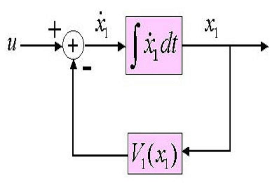 Control Theory II