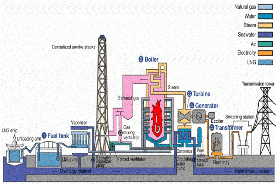 Power Station Components