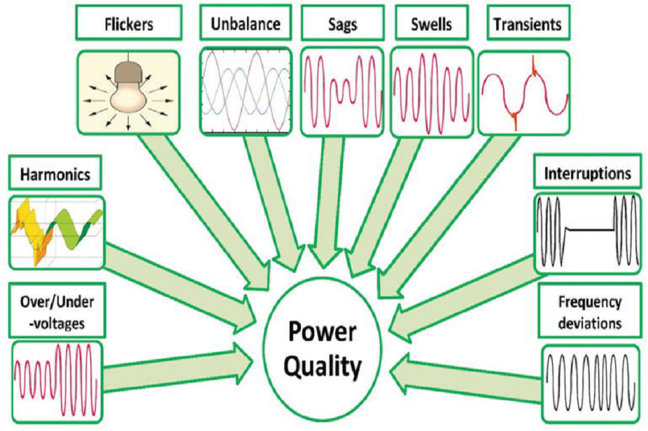 Power Quality and System Stability